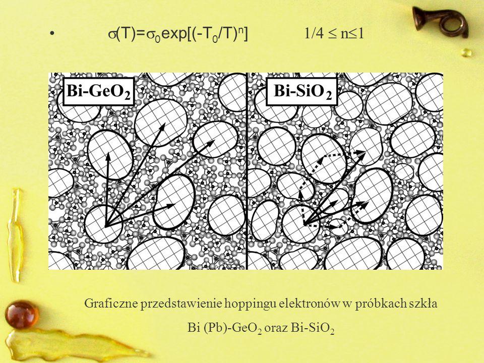 (T)=0exp[(-T0/T)n] 1/4  n1